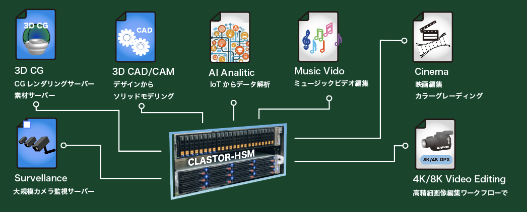 CLASTOR-HSM Application